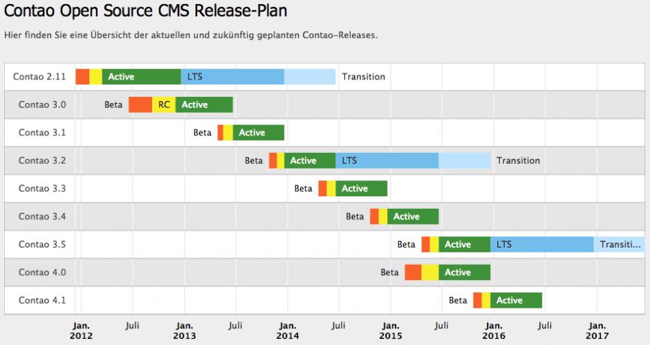Release-Plan