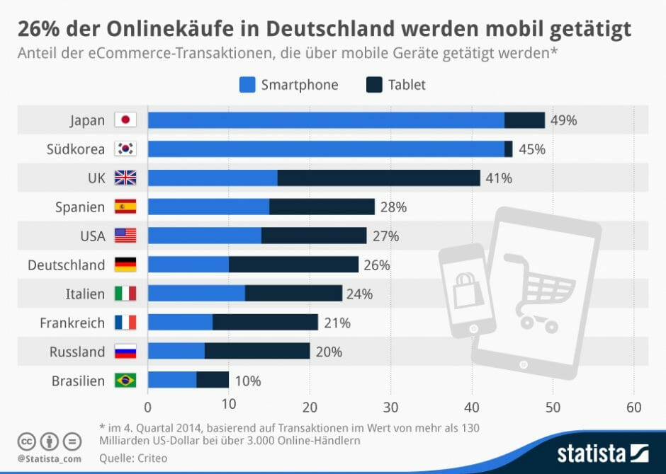 Infografik Mobile Shopping