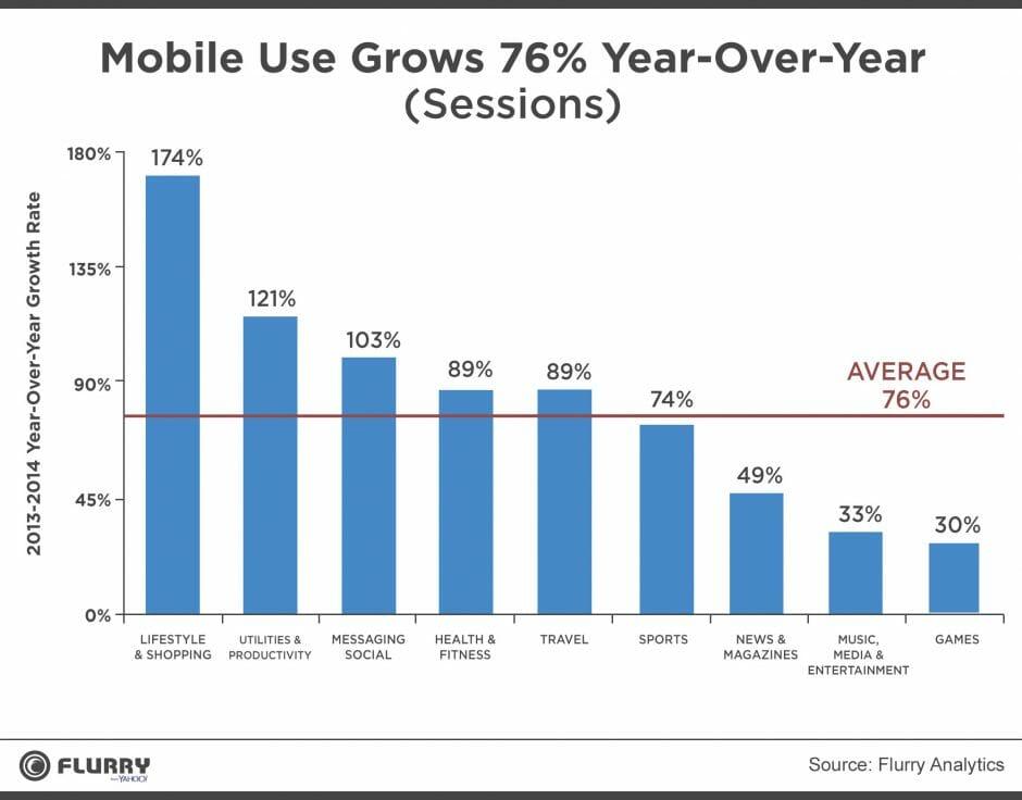 Infografik Mobile Use Growth