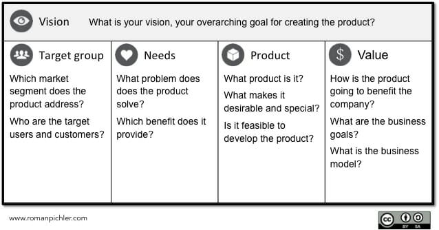 Product Vision Board Explained