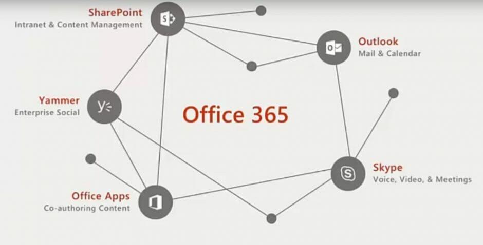 office-365-platform