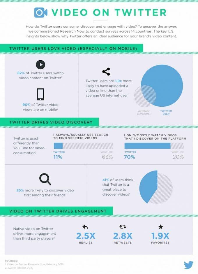 video-twitter-infografik
