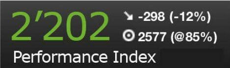 Ergebnis einer Digital-Performance-Index-Berechnung