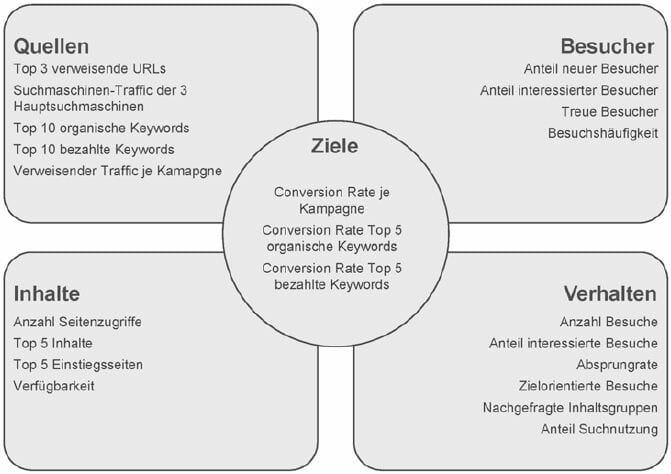 Struktur eines Dashboards