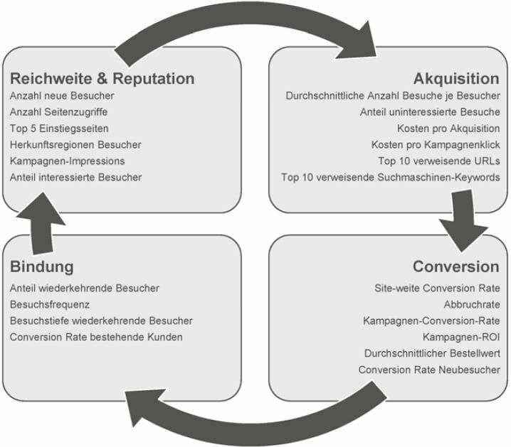 Struktur eines KPI-Reports gruppiert nach dem Customer Buying Cycle