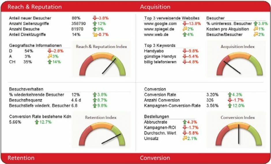Beispiel eines wöchentlichen KPI-Dashboards