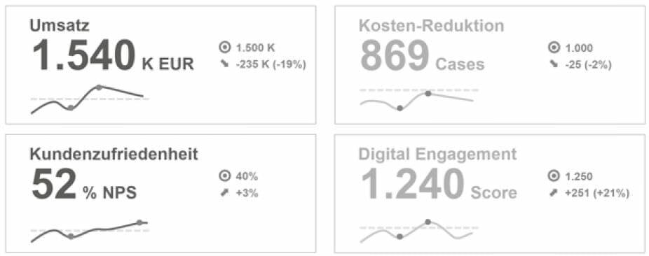 Performance-Dashboard mit Business-relevanten KPIs