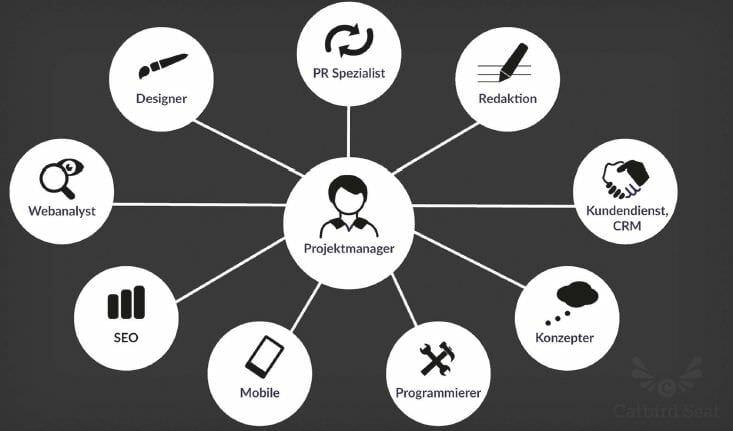 Ideales Content-Marketing-Team (Quelle: Catbird Seat)