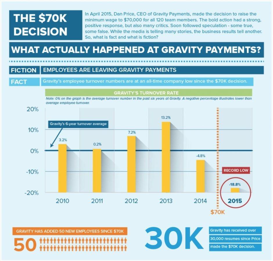 (Quelle: Gravity Payments)