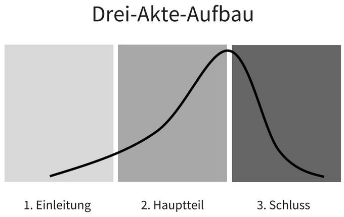 Abbildung Drei-Akte-Aufbau