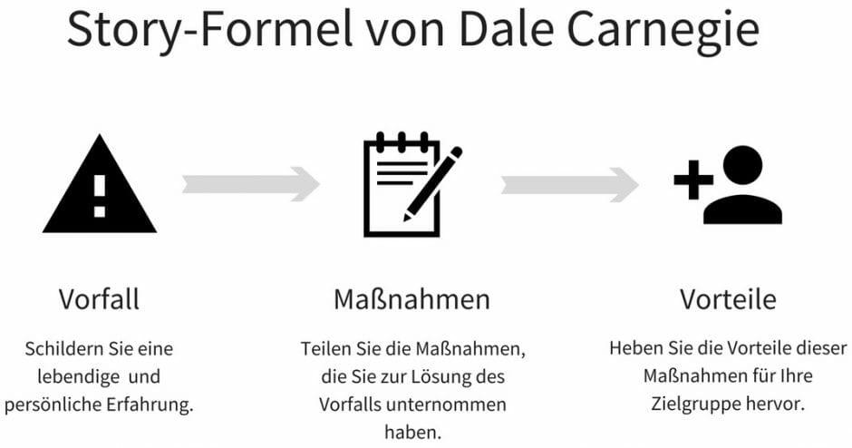 Abbildung Story-Formel nach Dale Carnegie