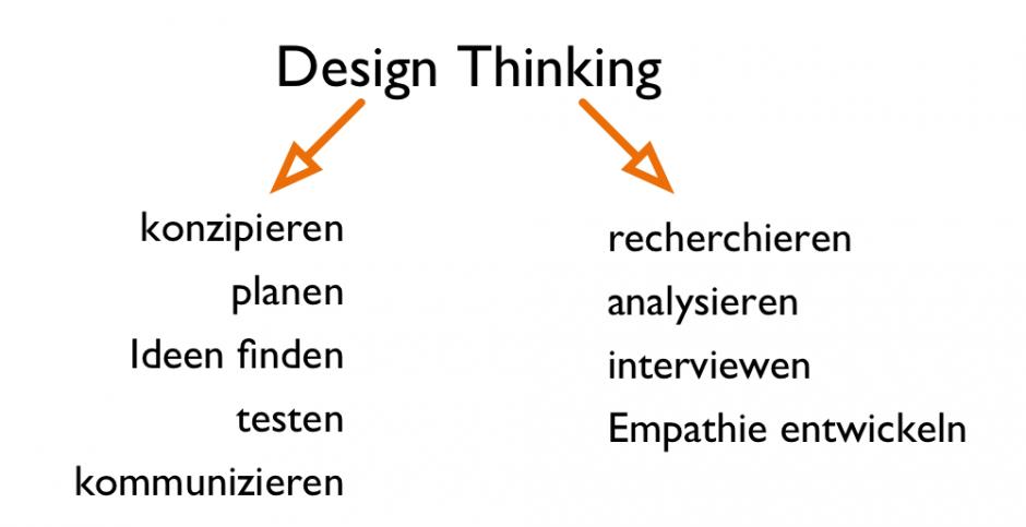 Design Thinking und seine Wortbestandteile