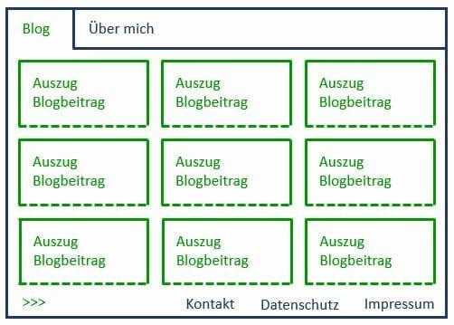 Schema Website mit Bloghauptseite in Magazinlayout auf der Startseite