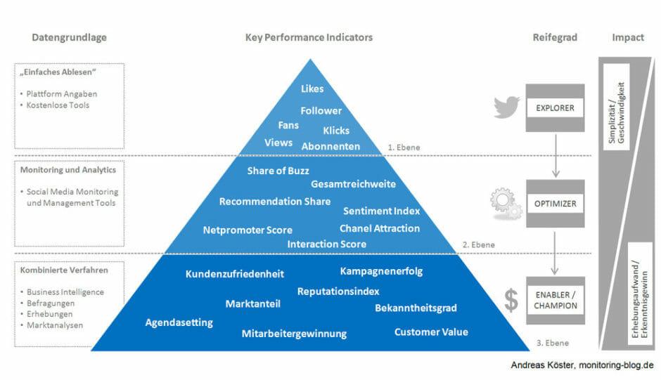Social-Media-Erfolgsmessung mit der KPI-Pyramide