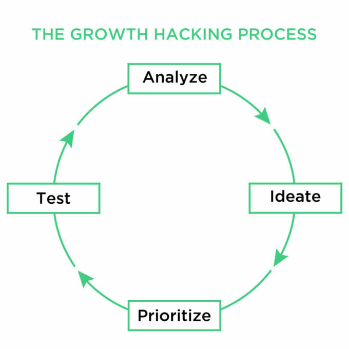 Growth Hacking Process: Analyze, Ideate, Priotize, Test and back