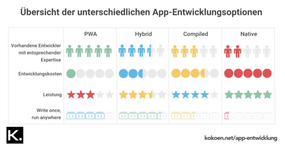 Progressive Web app (PWA) im Vergleich zu anderen App-Arten