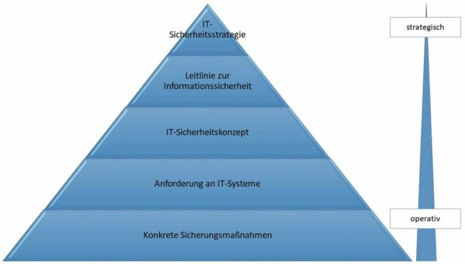 Dokumente im IT-Sicherheitsmanagement