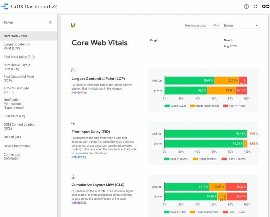 Screenshot eines Core Web Vitals Dashboard