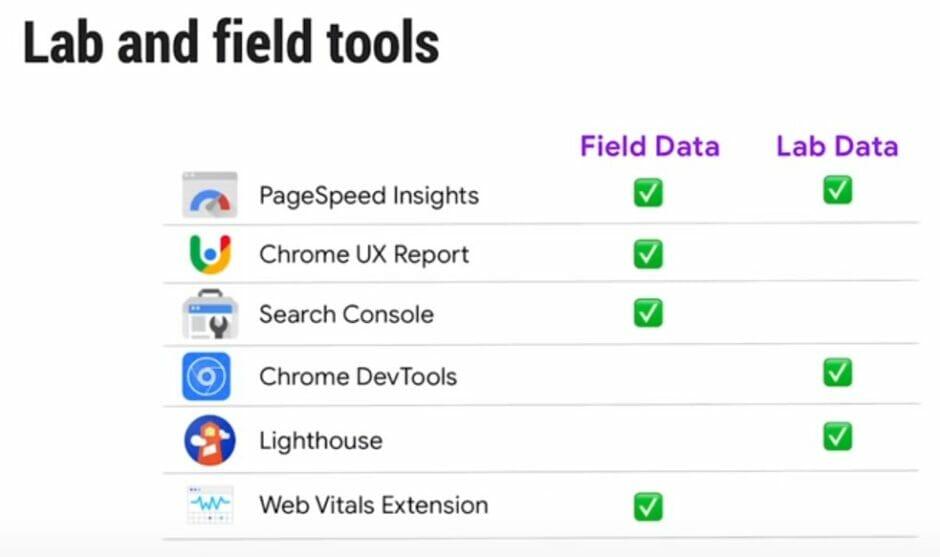 """Tabelle zeigt, woher die Daten in verschiedenen Tools kommen: aus dem """"Labor"""" oder """"vom Feld"""""""